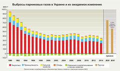 ??????? ?????????? ????? ? ??????? ? ?? ????????? ????????? / Greenhouse gas emissions and projections for Ukraine