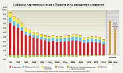 Выбросы парниковых газов в Украине и их ожидаемое изменение / Greenhouse gas emissions and projections for Ukraine