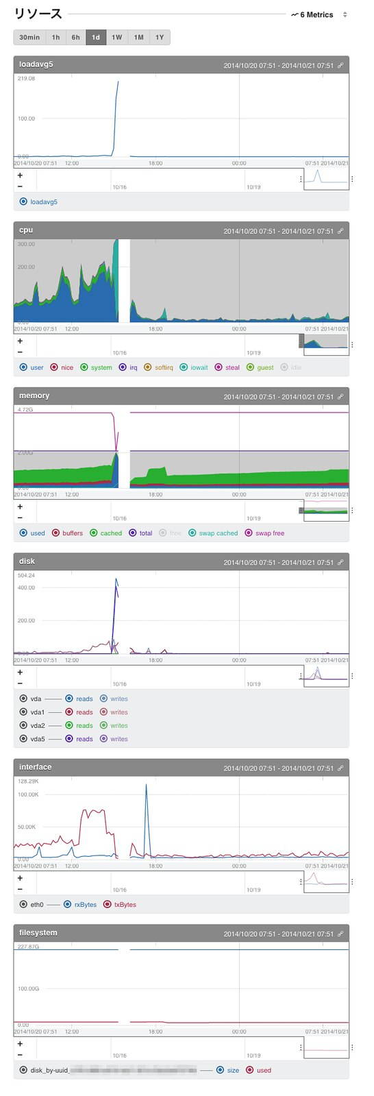 tdiary3 server metrics