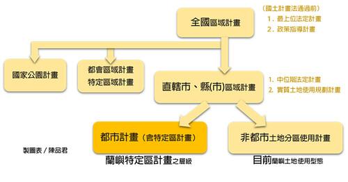 圖表二:國土空間計畫體系