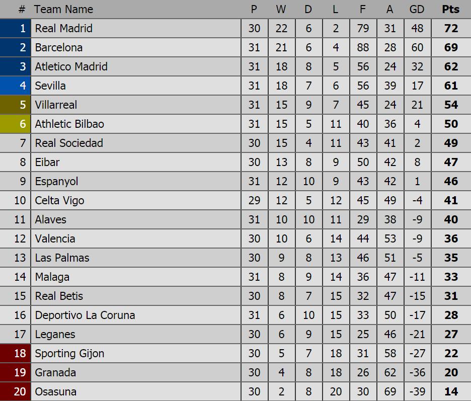 La liga table football - Point table of spanish la liga ...