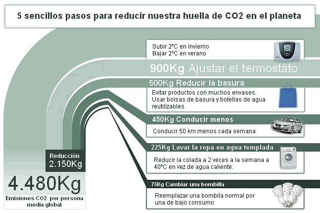 Cómo reducir emisiones CO2