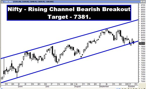 Nifty Rising Channel