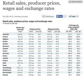 economist Data