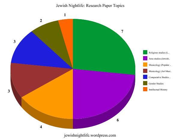 Jewish Nightlife 2014 Research Paper Topics