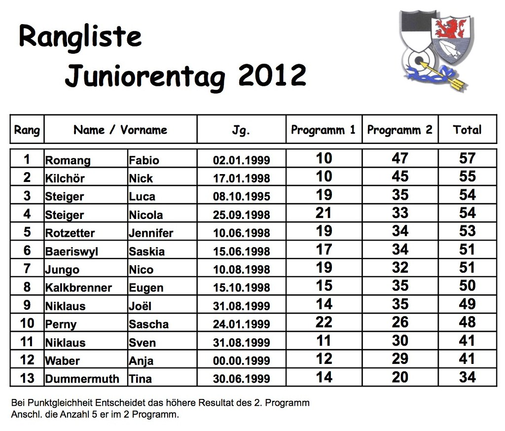 Juniorentag 2012