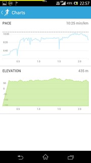 20141031_RunKeeper(Walking)charts