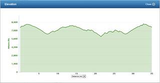 Indian Creek Fifties Elevation Profile