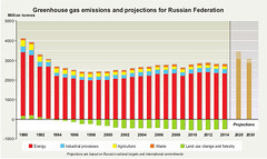 Greenhouse gas emissions and projections for Russia