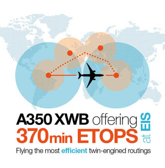 Airbus A350 ETOPS 370 min (Airbus)