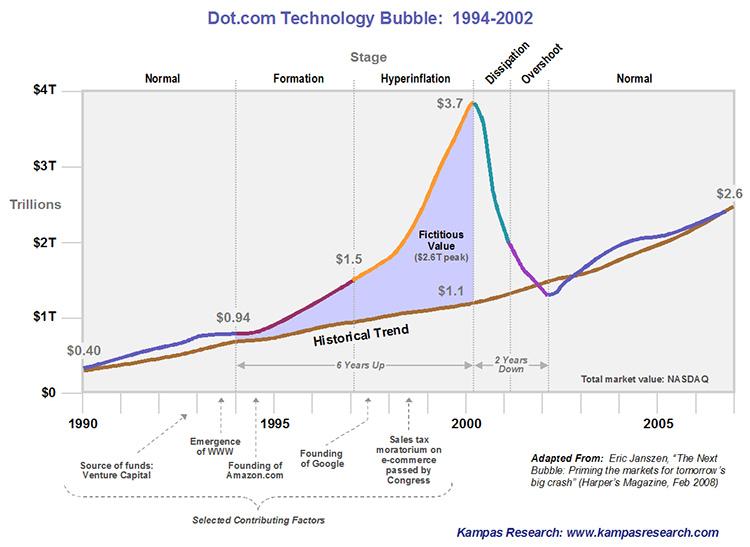 DotCom'ų burbulai