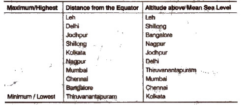 NCERT Solutions for Class 9th Social Science Geography : Chapter 4 Climate