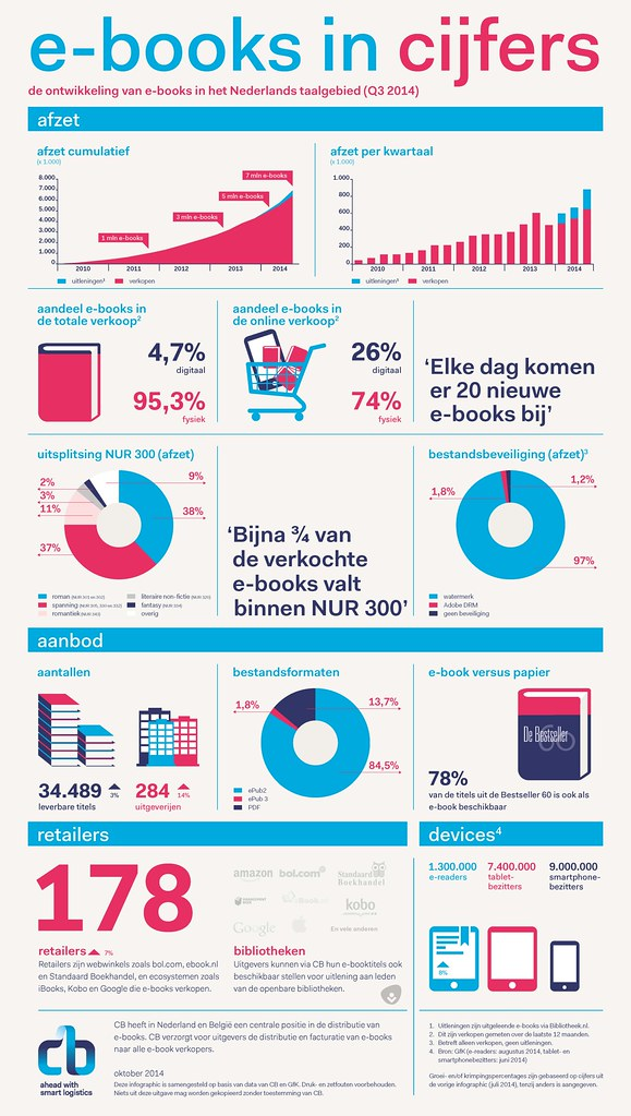 ebooks-in-cijfers-Nederland-Q3-2014