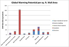 Global Warming Potential Per Square Foot Wall Area