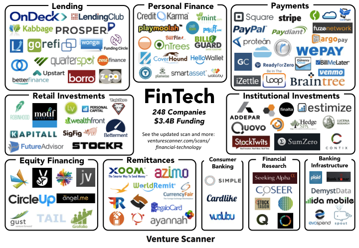 Fintech map for venture capital