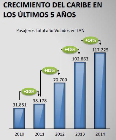 Crecimiento Pax al Caribe de LAN 2010-2014 (LAN)