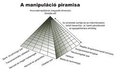 A manipuláció piramisa jpg