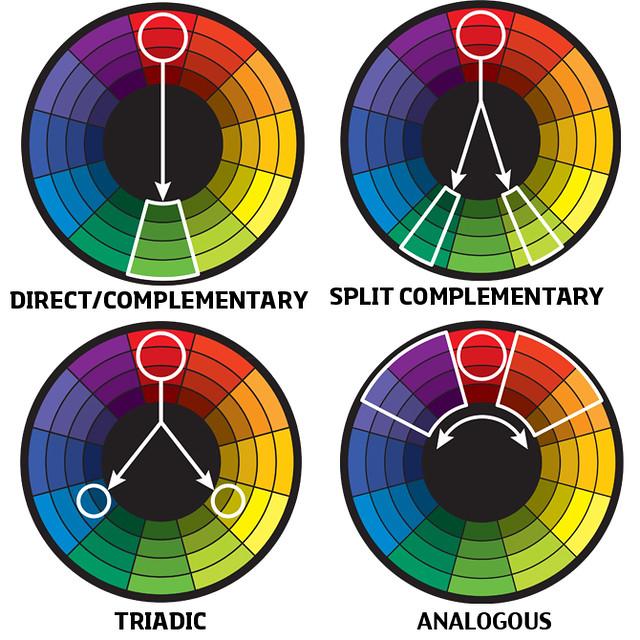 types-of-harmony