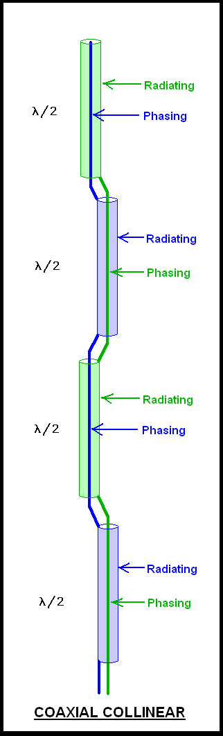 Coaxial Antenna Design : Help with coaxial collinear antenna