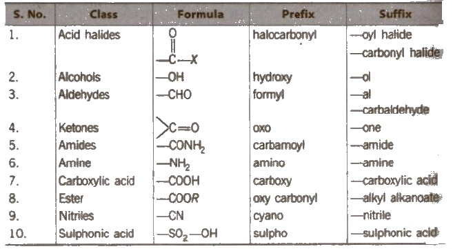 CBSE Class 11 Chemistry Notes : General Organic Chemistry – AglaSem
