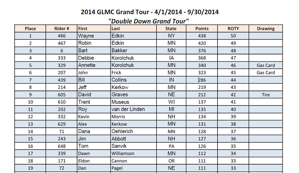 2014 GLMC Results