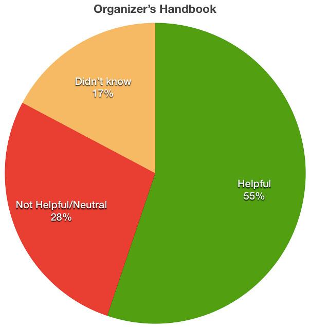 Organizers Handbook
