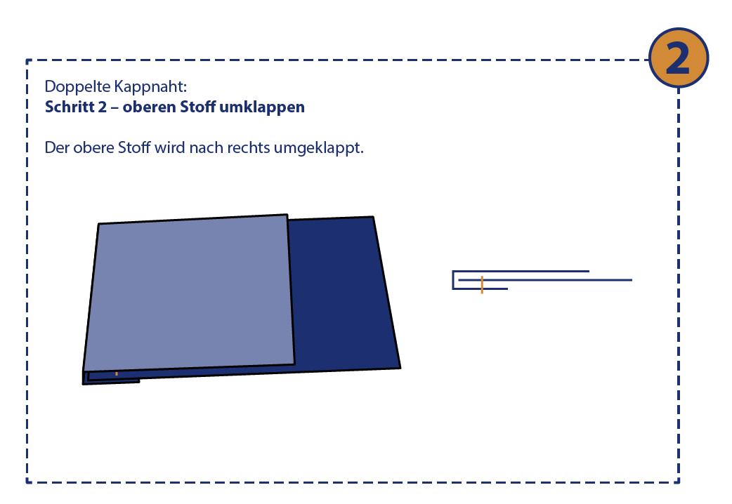 Doppelte Kappnaht: Schritt 2 – oberen Stoff umklappen.