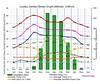 Climate data - Zambia