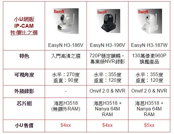 2014-10-19_ipcam-compare
