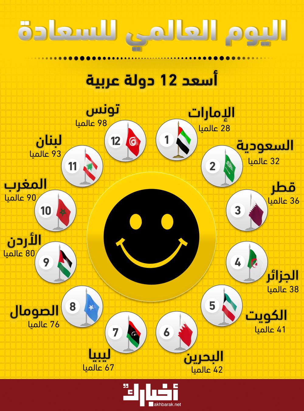 من هى الدول العربية الأكثر سعادة