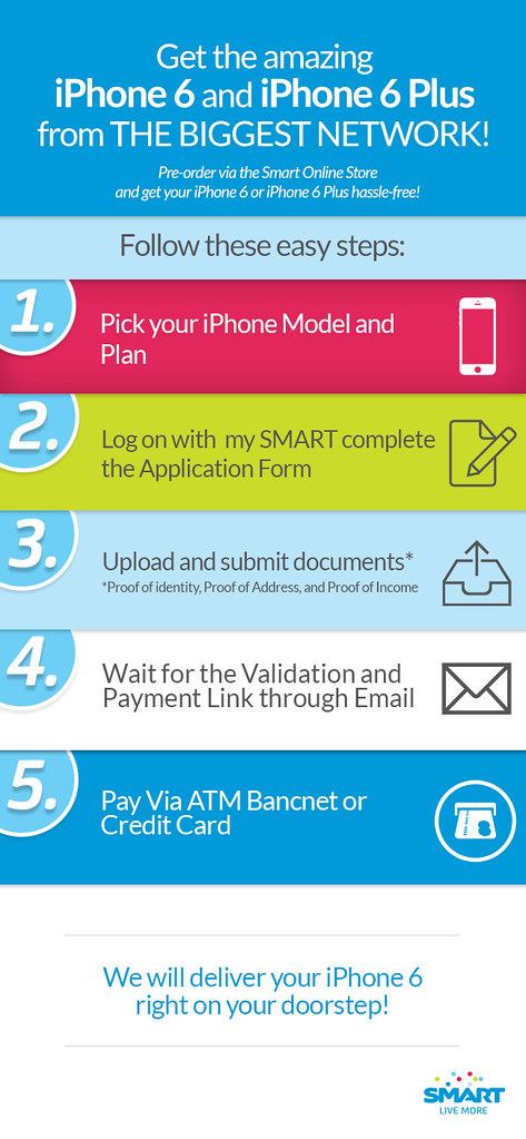 Smart iPhone6 Pre-Order Infographic